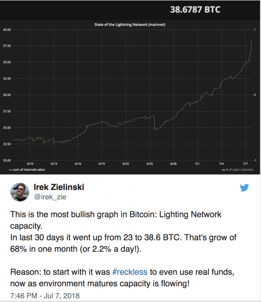bitcoin-lighting-network