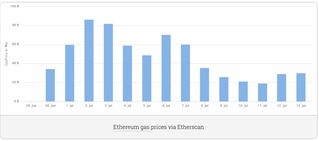 EThereum-sotto-attacco-gas-eos