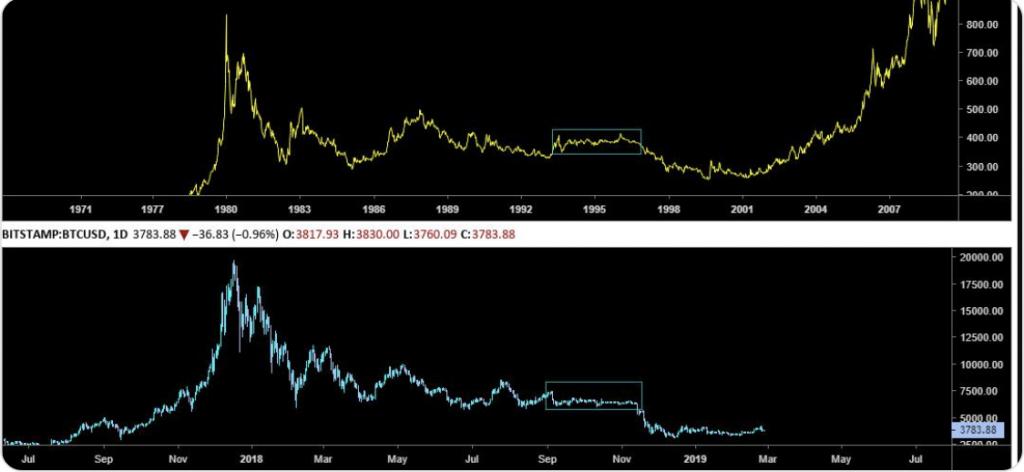 grafico in oro e bitcoin