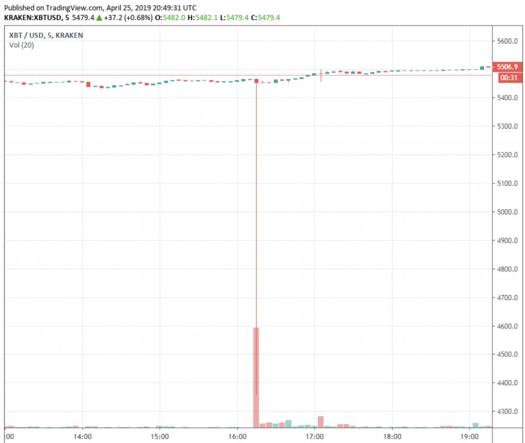 bitcoin commerciale per increspatura su kraken proiezione bitcoin protezione del mercato