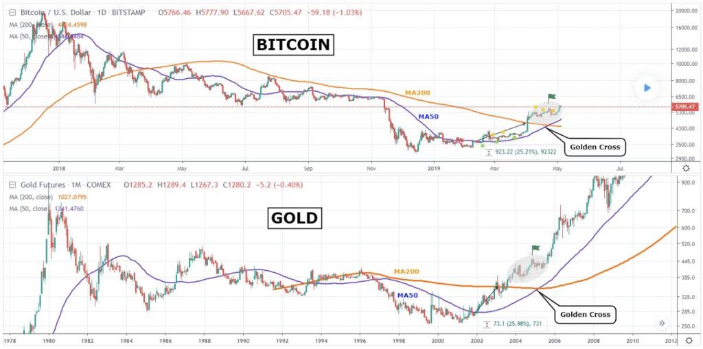 grafici commerciali crypto)