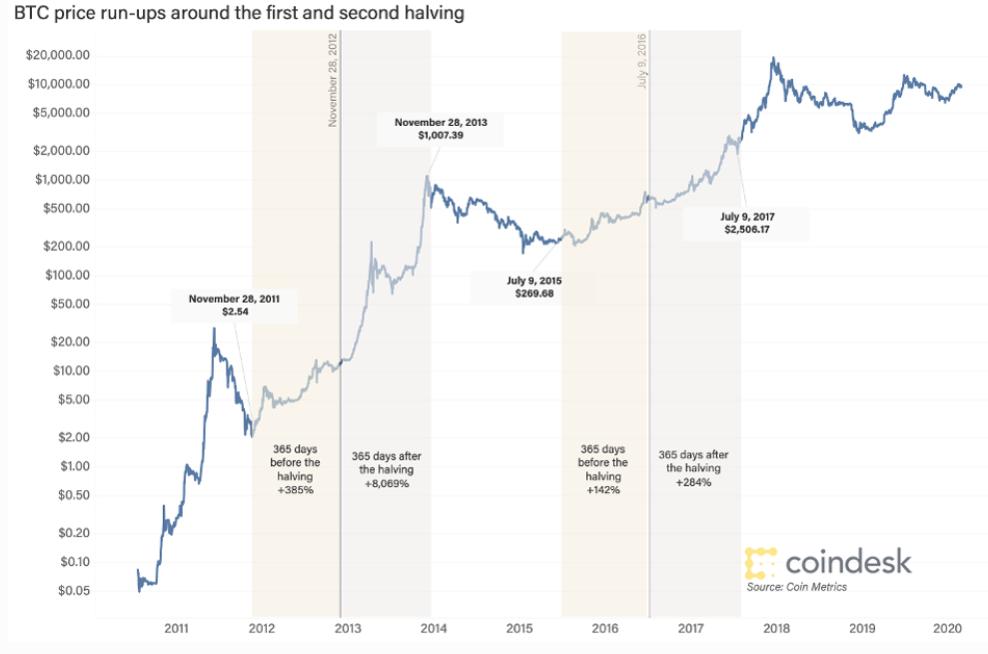 Bitcoin Halving Guide   Cryptopolitan - luigirota.it
